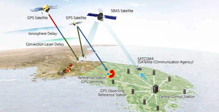Tactical Management Image of Satellite Based Augmentation System [SBAS]