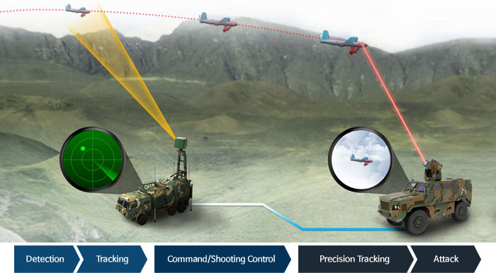 Image of Tactical Management of Defensive Laser Weapons